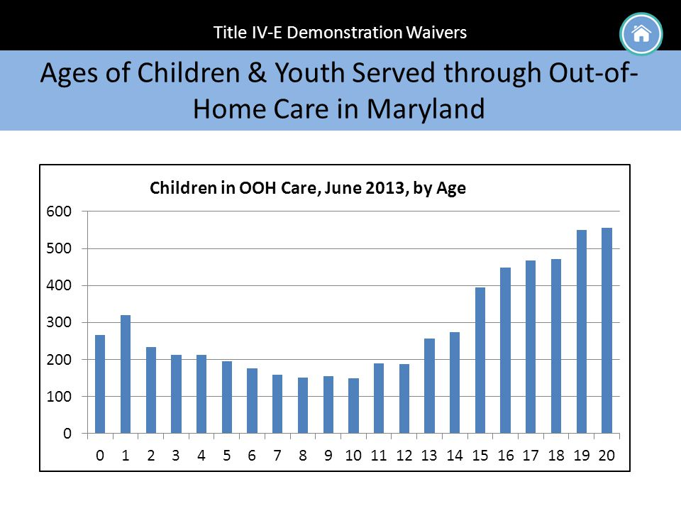 Title IV-E Demonstration Waivers Ages of Children & Youth Served through Out-of- Home Care in Maryland