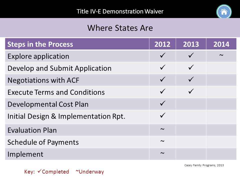 Title IV-E Demonstration Waiver Where States Are Casey Family Programs, 2013 Steps in the Process201220132014 Explore application ~ Develop and Submit Application Negotiations with ACF Execute Terms and Conditions Developmental Cost Plan Initial Design & Implementation Rpt.