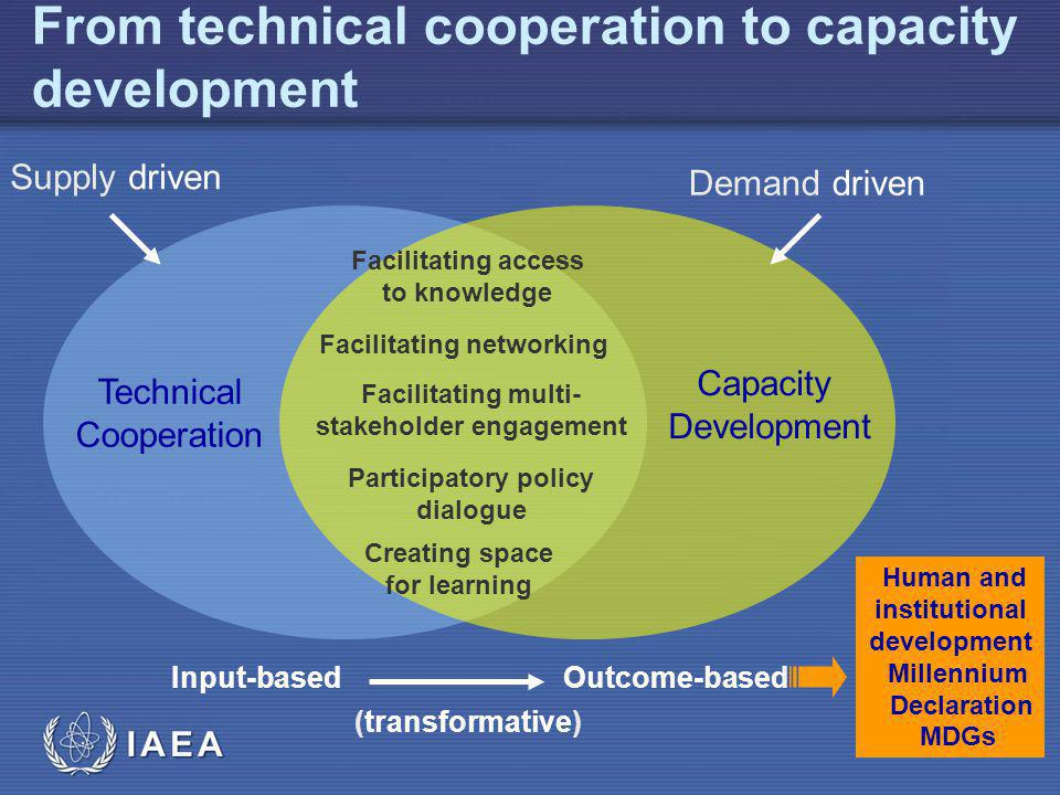 IAEA From technical cooperation to capacity development Technical Cooperation Capacity Development Facilitating access to knowledge Facilitating multi- stakeholder engagement Participatory policy dialogue Creating space for learning Supply driven Demand driven Input-basedOutcome-based (transformative) Human and institutional development Millennium Declaration MDGs Facilitating networking