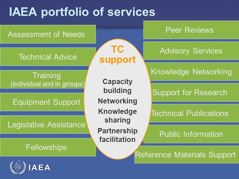 IAEA IAEA portfolio of services Legislative Assistance Equipment Support Fellowships Training (individual and in groups) Technical Advice Assessment o