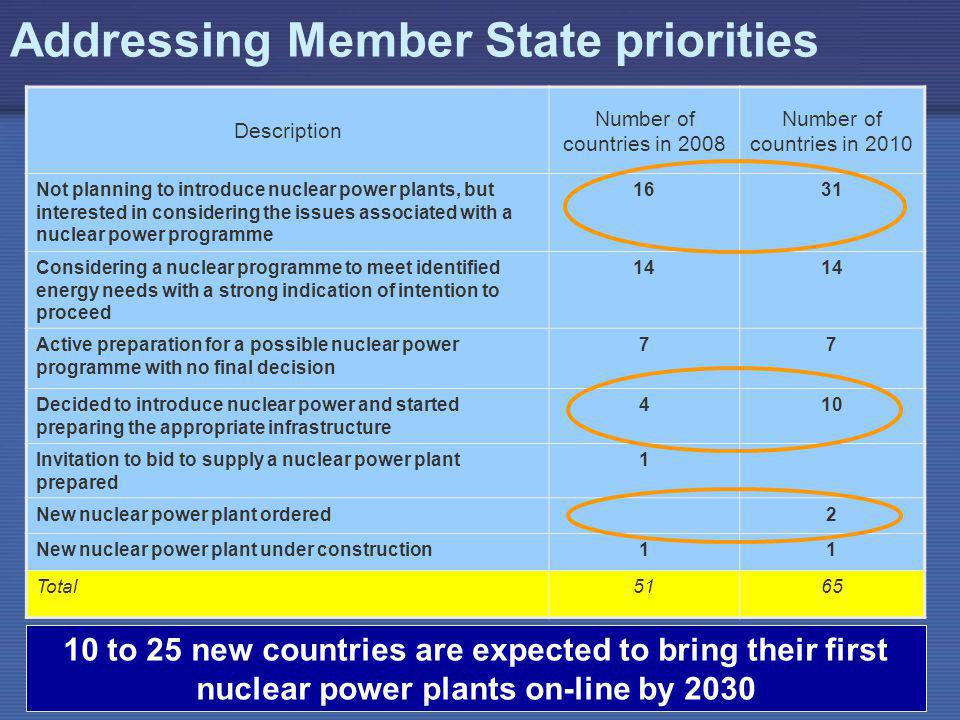 IAEA Addressing Member State priorities Description Number of countries in 2008 Number of countries in 2010 Not planning to introduce nuclear power plants, but interested in considering the issues associated with a nuclear power programme 1631 Considering a nuclear programme to meet identified energy needs with a strong indication of intention to proceed 14 Active preparation for a possible nuclear power programme with no final decision 77 Decided to introduce nuclear power and started preparing the appropriate infrastructure 410 Invitation to bid to supply a nuclear power plant prepared 1 New nuclear power plant ordered2 New nuclear power plant under construction11 Total5165 10 to 25 new countries are expected to bring their first nuclear power plants on-line by 2030