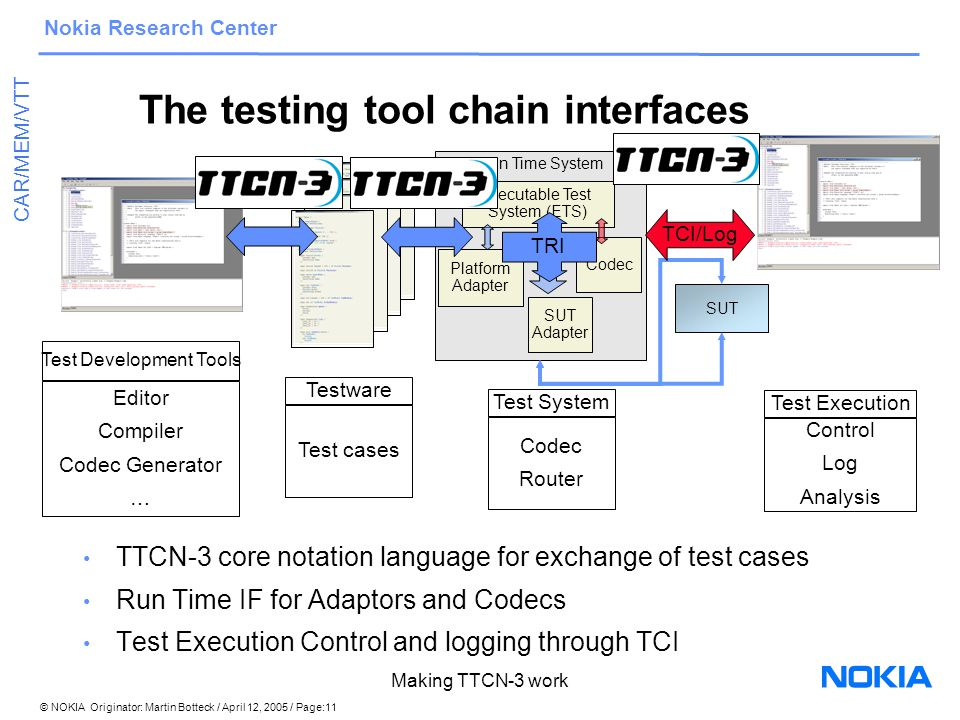 © NOKIA Originator: Martin Botteck / April 12, 2005 / Page:11 Nokia Research Center CAR/MEM/VTT Making TTCN-3 work Run Time System Executable Test System (ETS) Platform Adapter SUT Adapter SUT Codec The testing tool chain interfaces Testware Test cases Test System Codec Router Test Development Tools Editor Compiler Codec Generator … Test Execution Control Log Analysis TTCN-3 core notation language for exchange of test cases Run Time IF for Adaptors and Codecs Test Execution Control and logging through TCI TCI/Log TRI