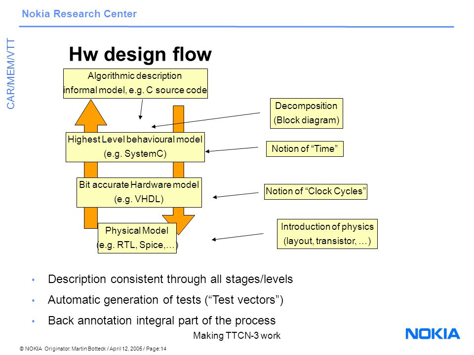 © NOKIA Originator: Martin Botteck / April 12, 2005 / Page:14 Nokia Research Center CAR/MEM/VTT Making TTCN-3 work Hw design flow Algorithmic description informal model, e.g.