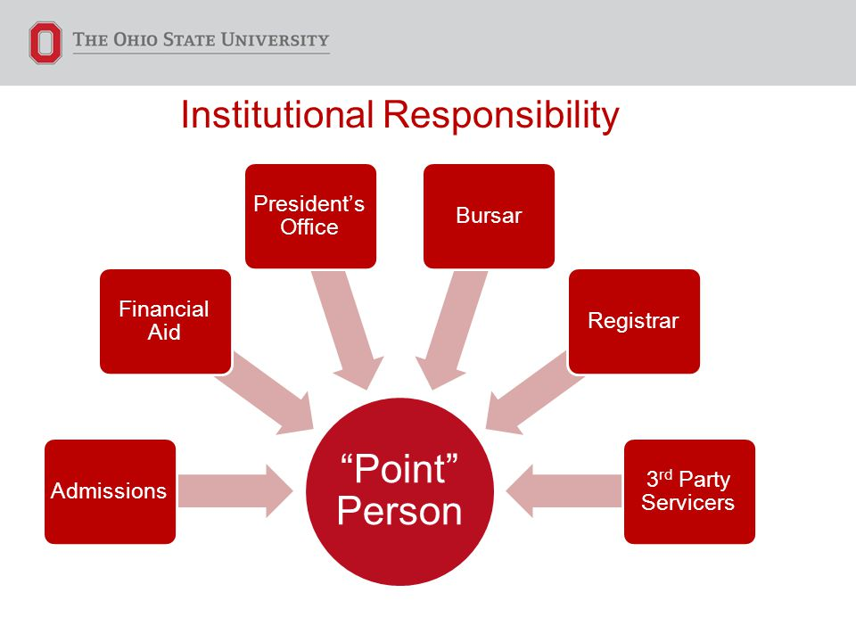 "Institutional Responsibility ""Point"" Person Admissions Financial Aid President's Office BursarRegistrar 3 rd Party Servicers"