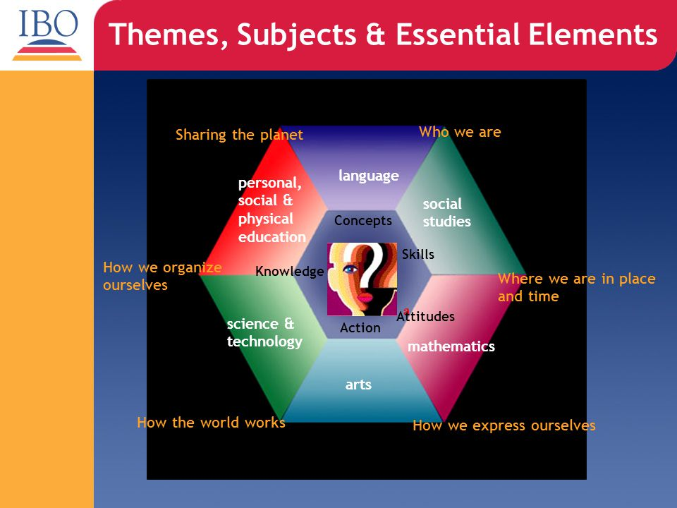 Themes, Subjects & Essential Elements Who we are How we express ourselves How the world works How we organize ourselves Sharing the planet Where we are in place and time Concepts Skills a Attitudes Action Knowledge language social studies mathematics arts science & technology personal, social & physical education