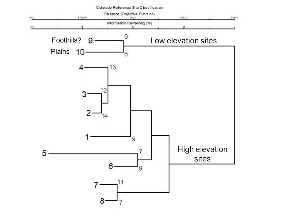 Low elevation sites High elevation sites Plains Foothills