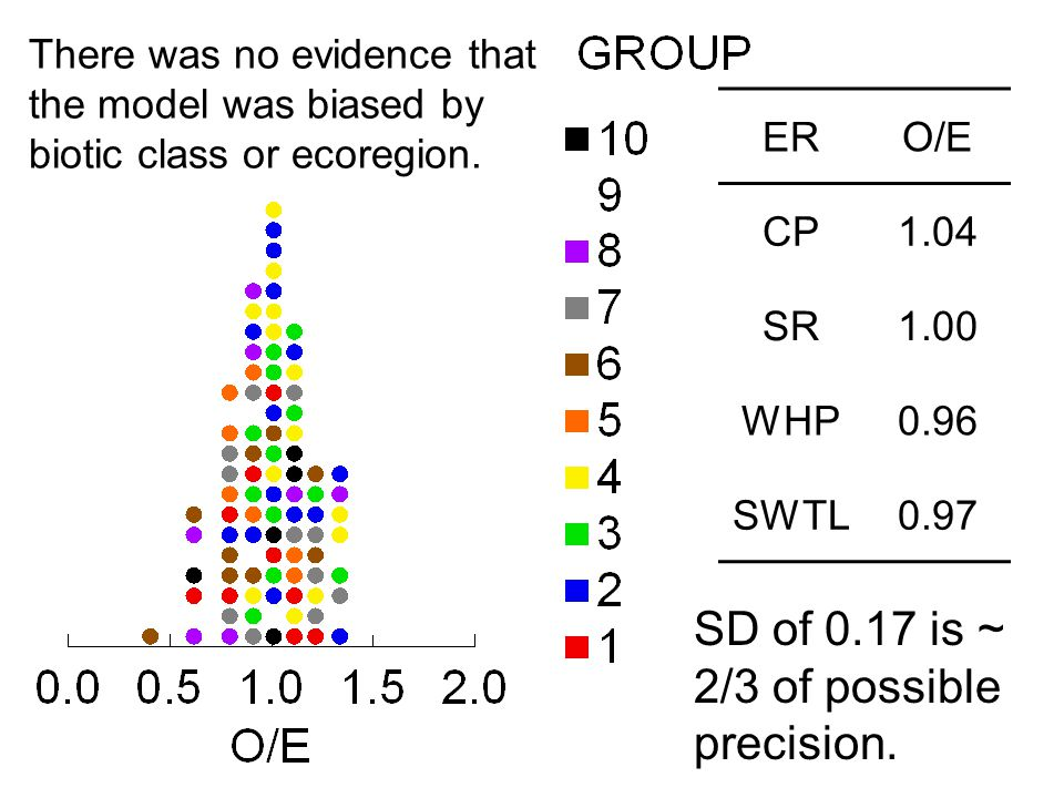 There was no evidence that the model was biased by biotic class or ecoregion. ERO/E CP1.04 SR1.00 WHP0.96 SWTL0.97 SD of 0.17 is ~ 2/3 of possible pre