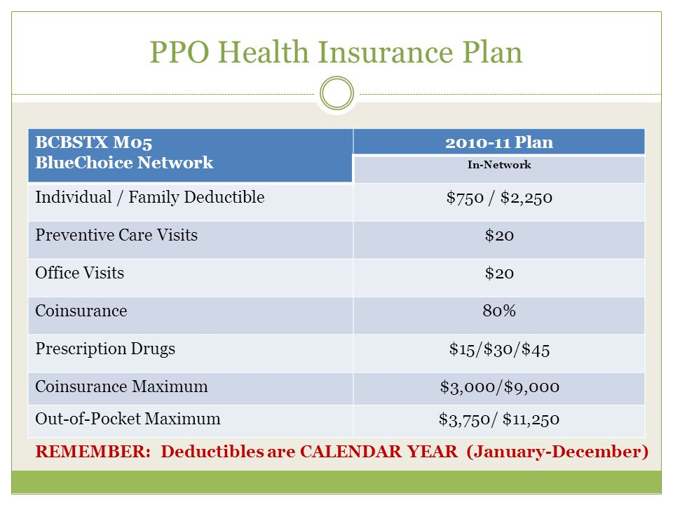 PPO Health Insurance Plan BCBSTX M05 BlueChoice Network 2010-11 Plan In-Network Individual / Family Deductible$750 / $2,250 Preventive Care Visits$20 Office Visits$20 Coinsurance80% Prescription Drugs$15/$30/$45 Coinsurance Maximum$3,000/$9,000 Out-of-Pocket Maximum$3,750/ $11,250 REMEMBER: Deductibles are CALENDAR YEAR (January-December)