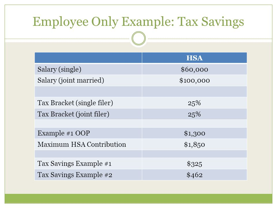 Employee Only Example: Tax Savings HSA Salary (single)$60,000 Salary (joint married)$100,000 Tax Bracket (single filer)25% Tax Bracket (joint filer)25% Example #1 OOP$1,300 Maximum HSA Contribution$1,850 Tax Savings Example #1$325 Tax Savings Example #2$462