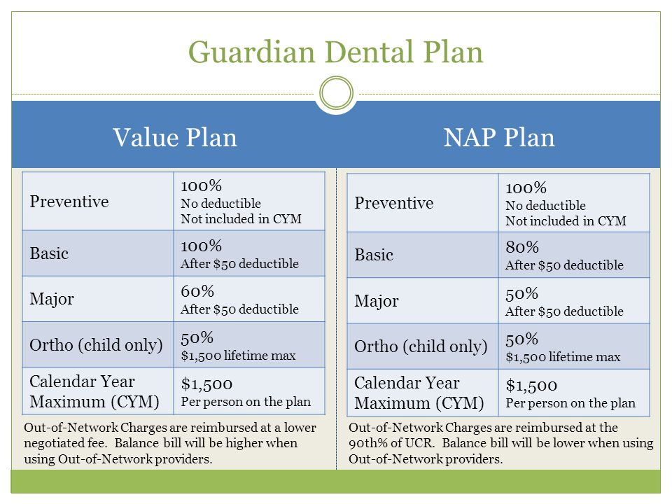 Guardian Dental Plan Value PlanNAP Plan Preventive 100% No deductible Not included in CYM Basic 100% After $50 deductible Major 60% After $50 deductible Ortho (child only) 50% $1,500 lifetime max Calendar Year Maximum (CYM) $1,500 Per person on the plan Preventive 100% No deductible Not included in CYM Basic 80% After $50 deductible Major 50% After $50 deductible Ortho (child only) 50% $1,500 lifetime max Calendar Year Maximum (CYM) $1,500 Per person on the plan Out-of-Network Charges are reimbursed at a lower negotiated fee.
