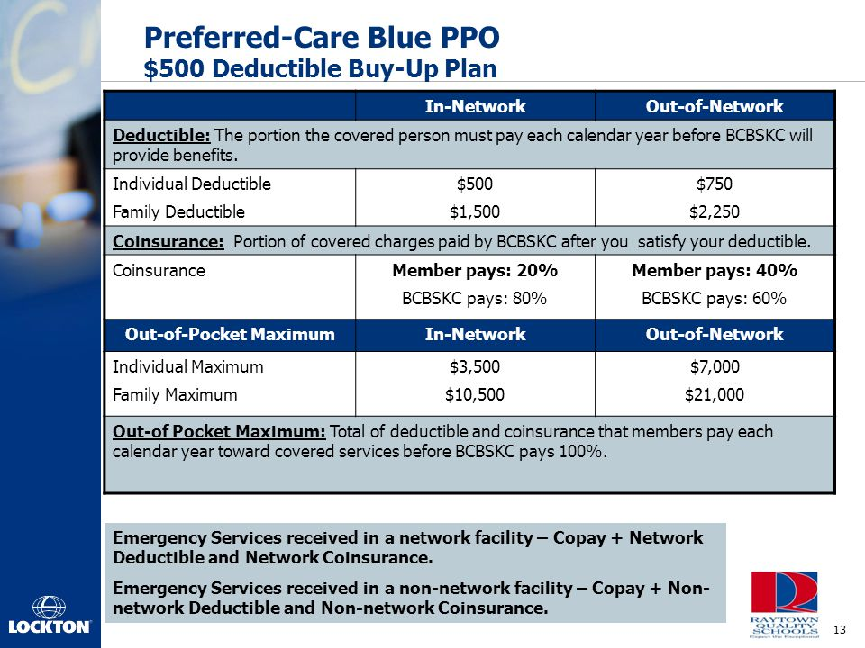 13 Preferred-Care Blue PPO $500 Deductible Buy-Up Plan In-NetworkOut-of-Network Deductible: The portion the covered person must pay each calendar year