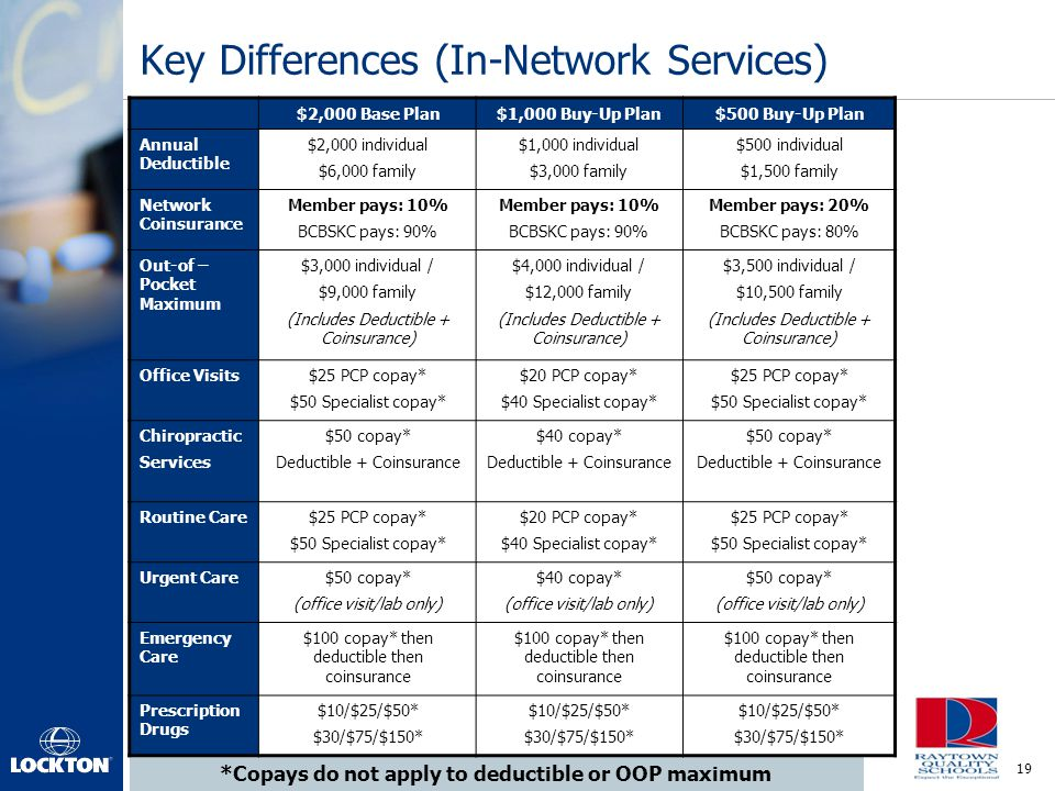 19 Key Differences (In-Network Services) *Copays do not apply to deductible or OOP maximum $2,000 Base Plan$1,000 Buy-Up Plan$500 Buy-Up Plan Annual D