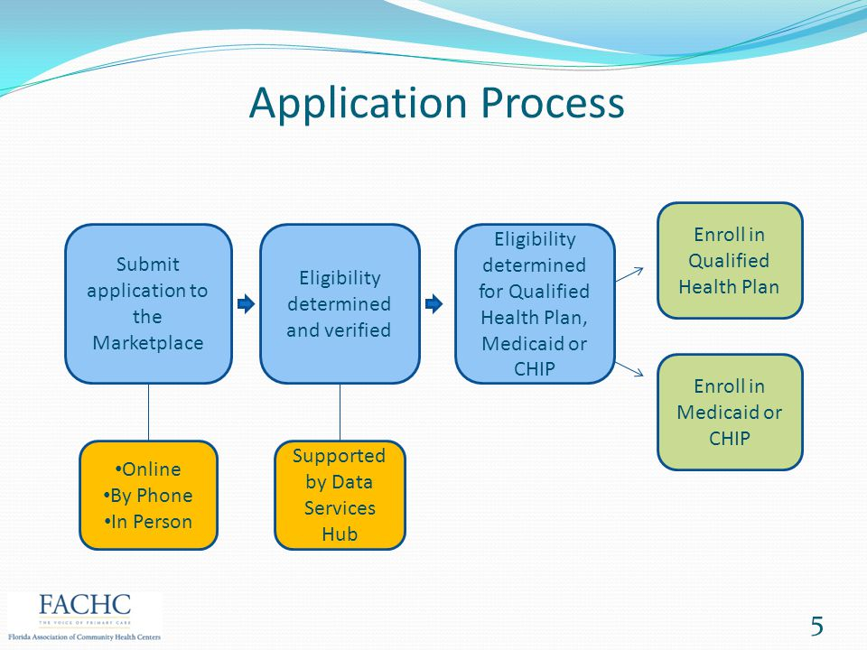 Ways to Apply Online: www.HealthCare.gov By Phone (24/7, 150 languages): 1-800-318-2596 In Person: Certified Application Counselors & Navigators Visit your nearest federally qualified health center or go to www.LocalHelp.HealthCare.gov or call 1-800-318-2596 to be connected.