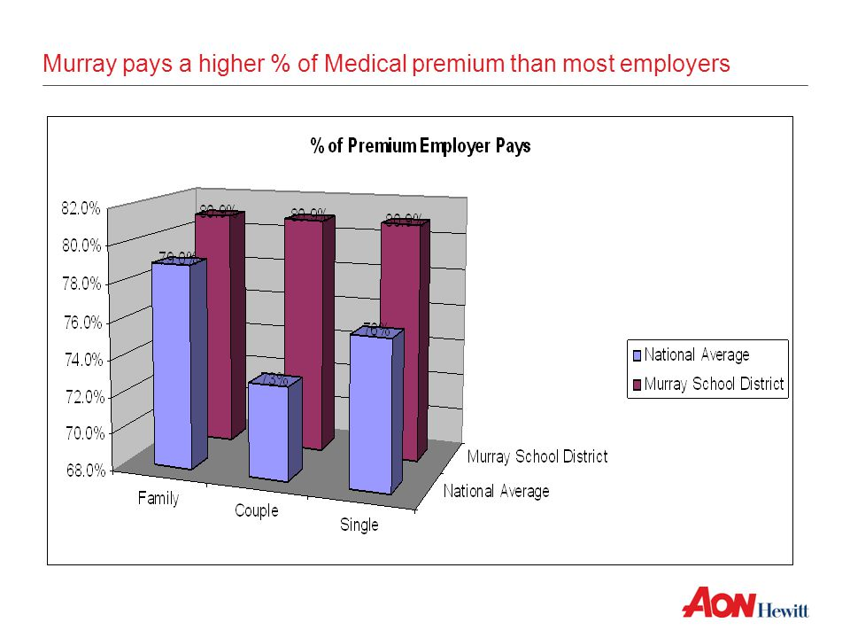 Murray pays a higher % of Medical premium than most employers