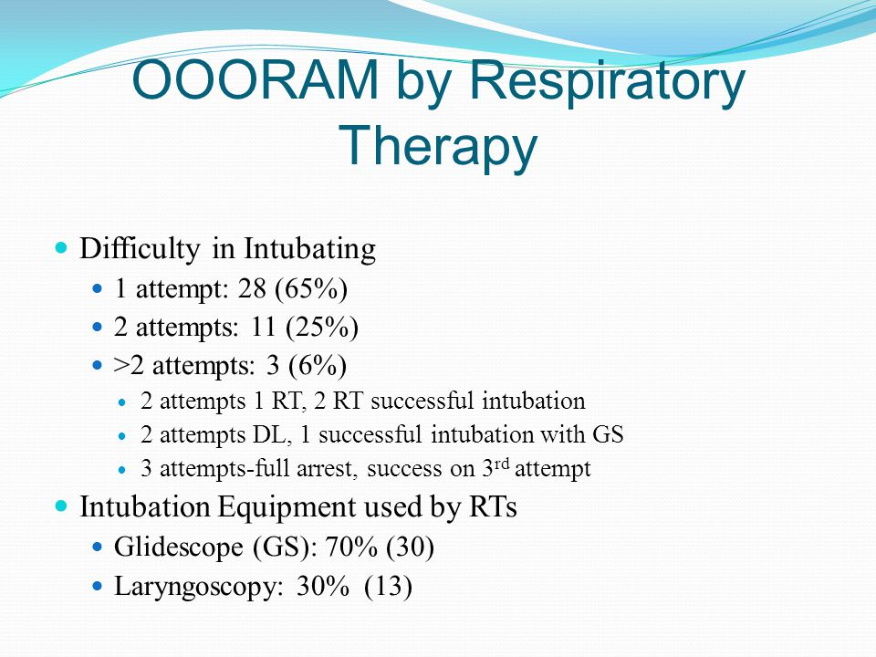 OOORAM by ED Physicians Intubations 9 (6%) All performed in Emergency Department Difficulty 1 st Attempt: 9 Equipment: Glidescope: 5 (55%) Larygoscopy: 3 (45%)