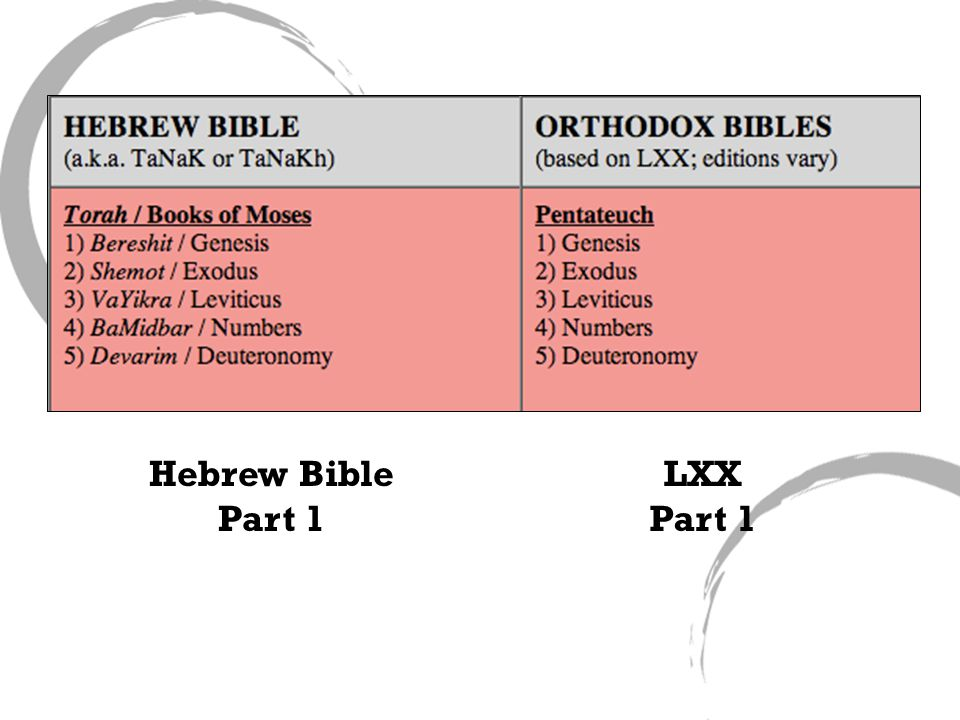 Hebrew Bible Part 1 LXX Part 1