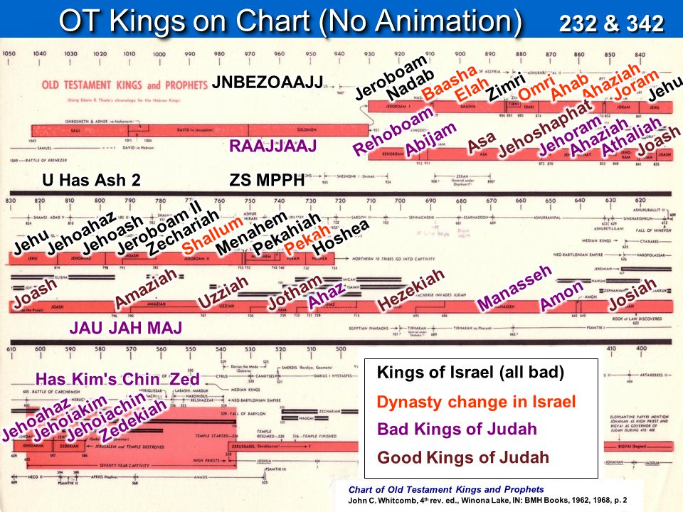 Chart of Old Testament Kings and Prophets John C. Whitcomb, 4 th rev. ed., Winona Lake, IN: BMH Books, 1962, 1968, p. 2 OT Kings on Chart (No Animatio