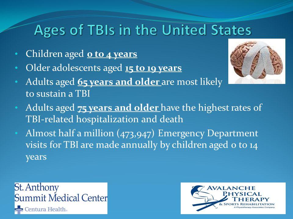 Head injury is the #1 Trauma diagnosis in the SASMC ED St.