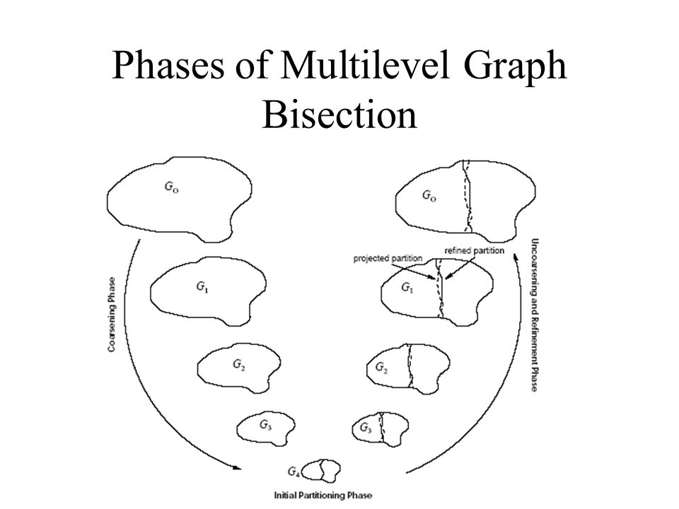 Phases of Multilevel Graph Bisection