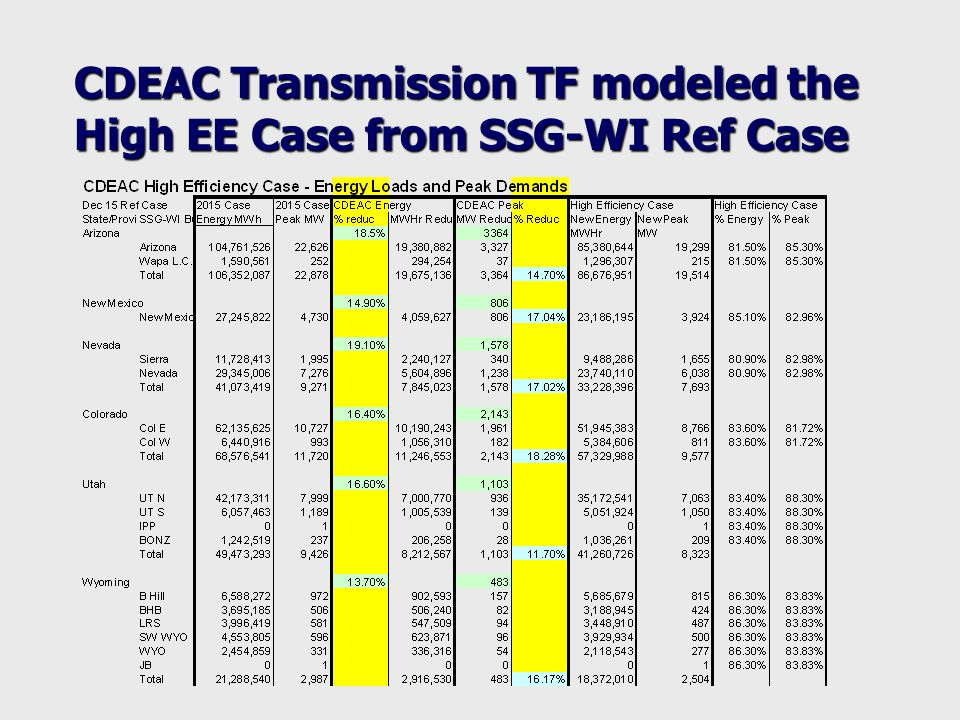 CDEAC Transmission TF modeled the High EE Case from SSG-WI Ref Case