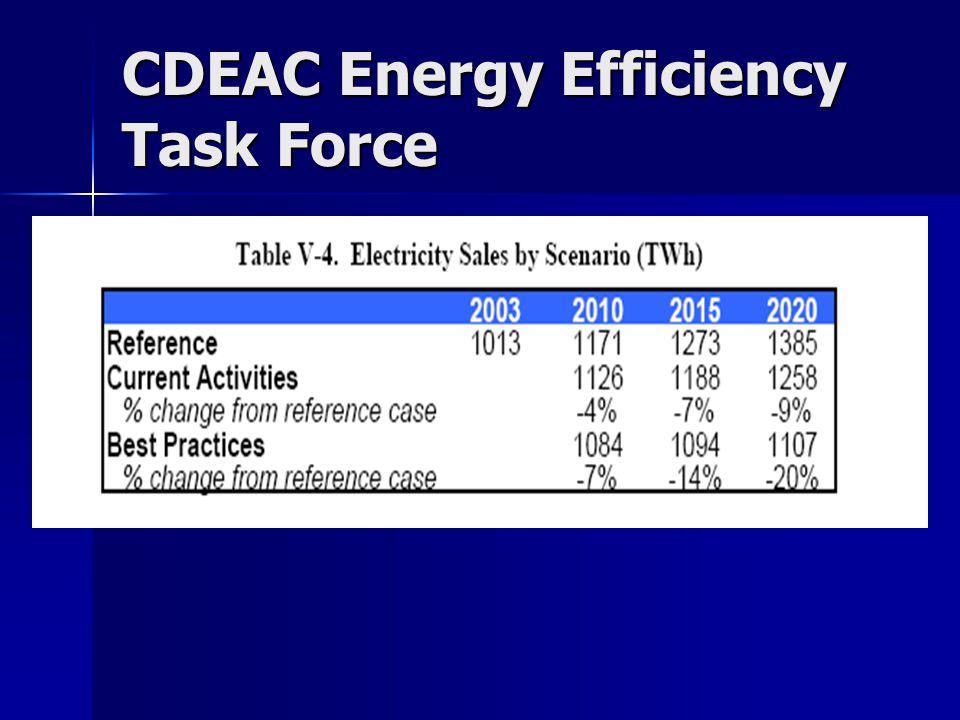 CDEAC Energy Efficiency Task Force