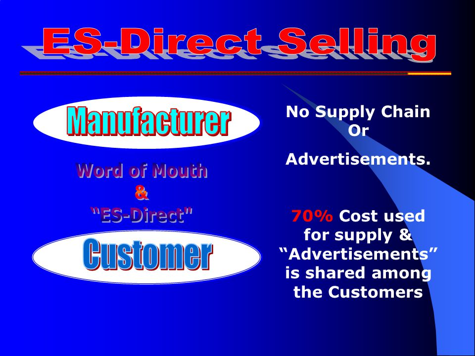 Total Impact on Customer is 70% Ie; we are buying a Product worth Rs.3/- for Rs.10/-