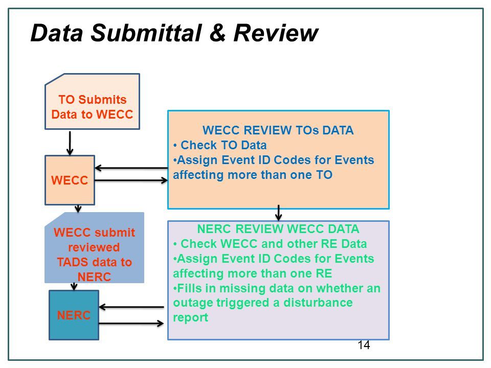 Data Submittal & Review TO Submits Data to WECC WECC WECC REVIEW TOs DATA Check TO Data Assign Event ID Codes for Events affecting more than one TO NERC NERC REVIEW WECC DATA Check WECC and other RE Data Assign Event ID Codes for Events affecting more than one RE Fills in missing data on whether an outage triggered a disturbance report WECC submit reviewed TADS data to NERC 14