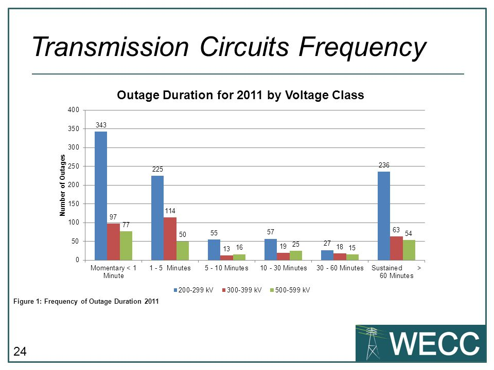 24 Transmission Circuits Frequency Figure 1: Frequency of Outage Duration 2011