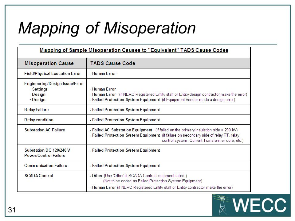 31 Mapping of Misoperation