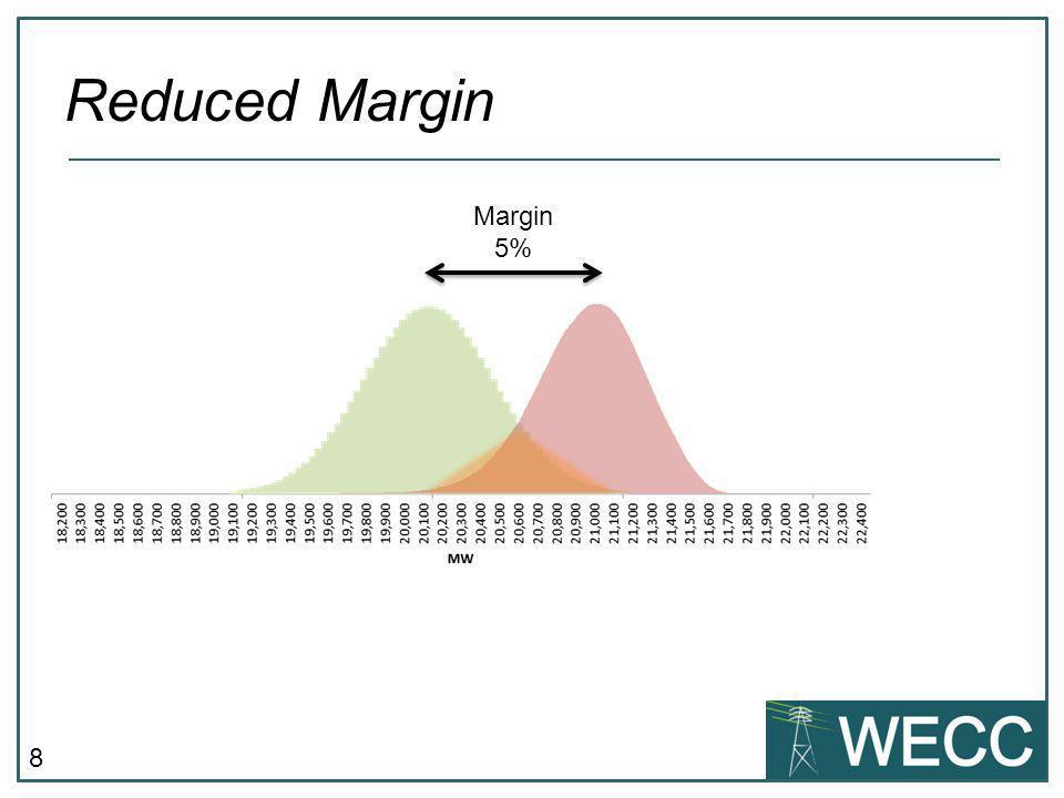 8 Margin 5%