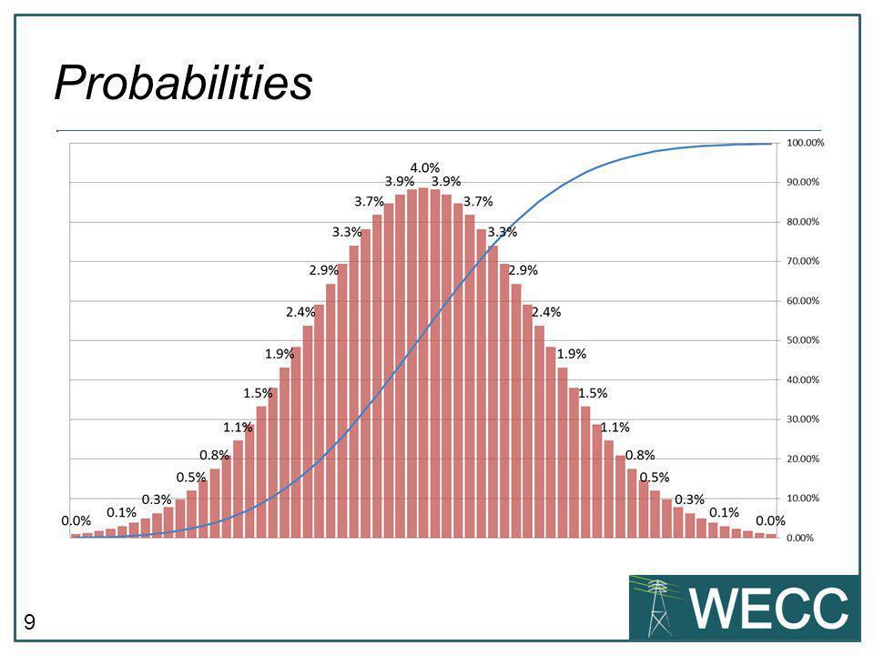 9 Probabilities