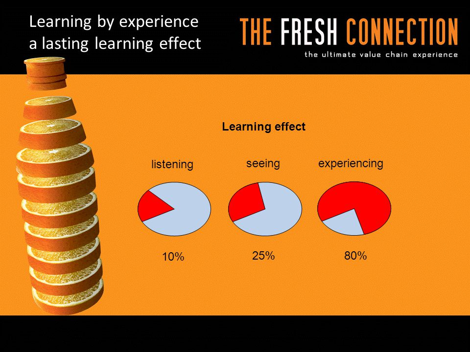 Learning by experience a lasting learning effect Learning effect listening seeingexperiencing 10% 25%80%