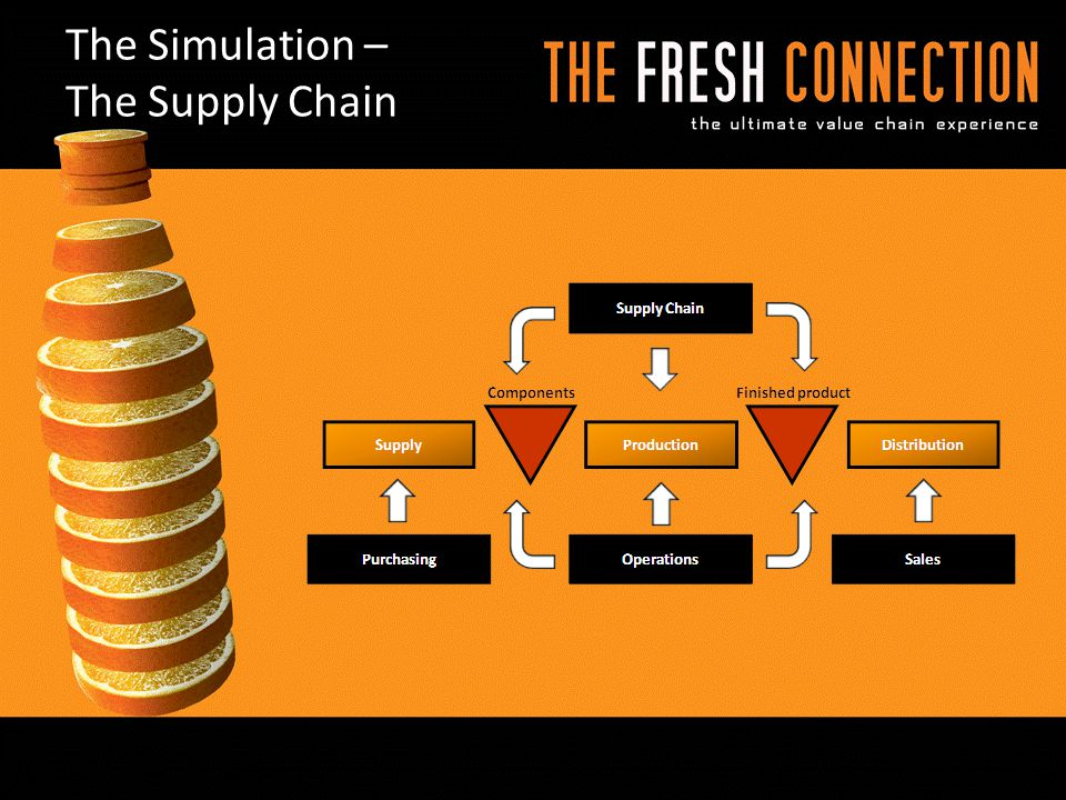 The Simulation – The Supply Chain