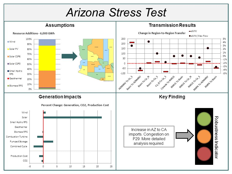 Arizona Stress Test AssumptionsTransmission Results Generation ImpactsKey Finding Robustness Indicator Increase in AZ to CA imports. Congestion on P29