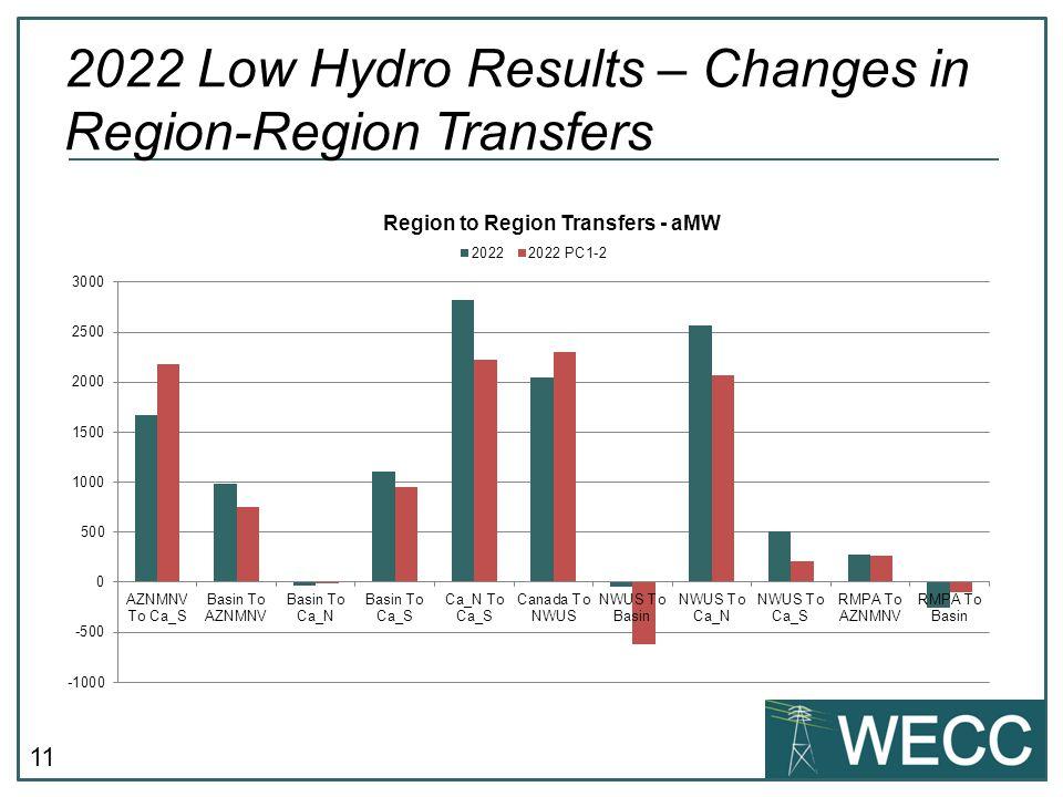 11 2022 Low Hydro Results – Changes in Region-Region Transfers