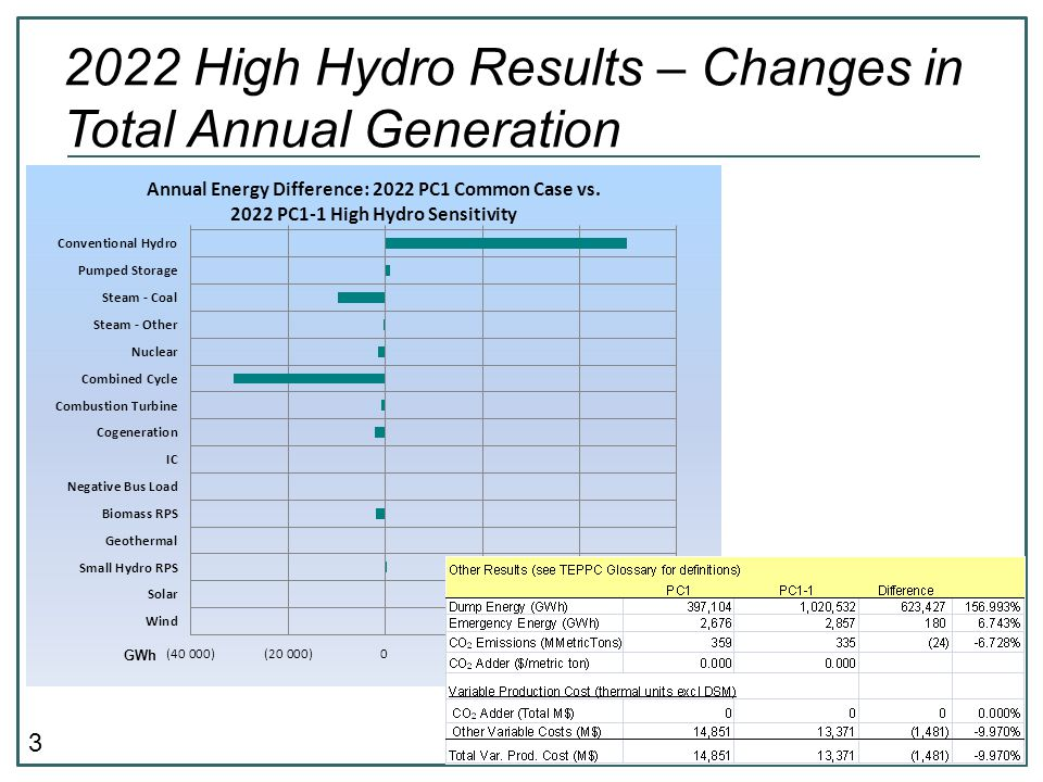 3 2022 High Hydro Results – Changes in Total Annual Generation GWh