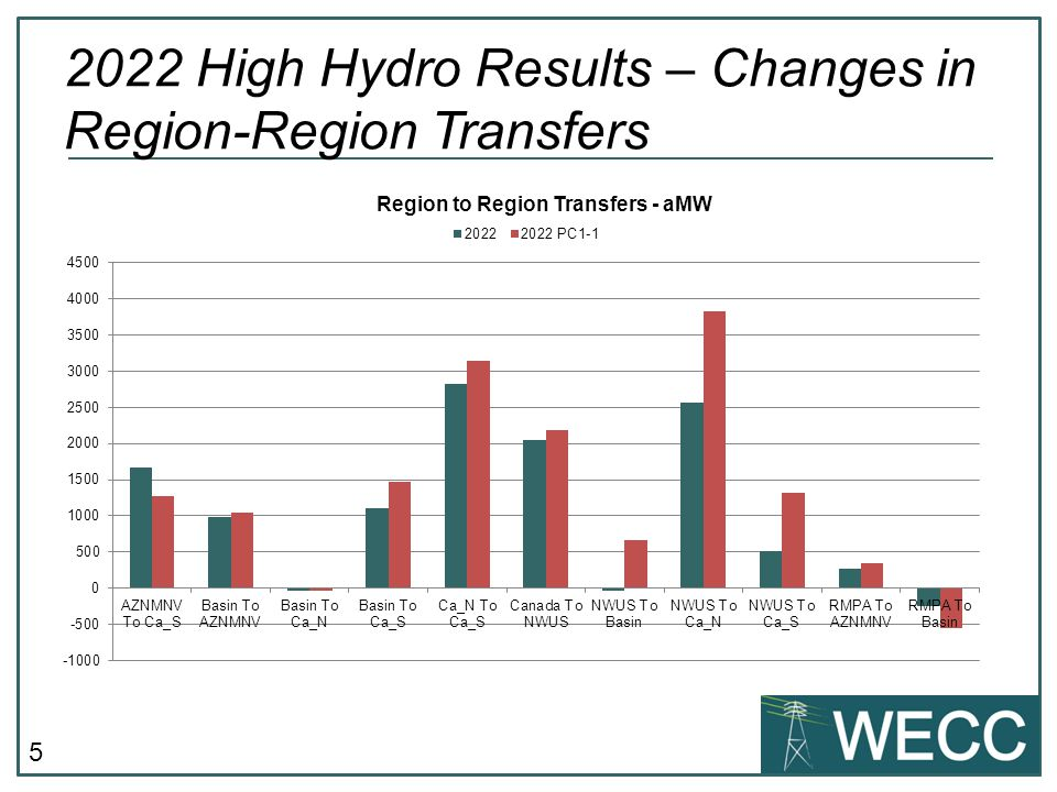 5 2022 High Hydro Results – Changes in Region-Region Transfers