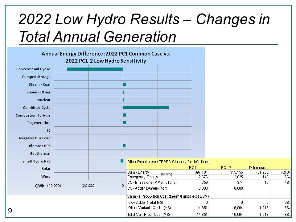 9 2022 Low Hydro Results – Changes in Total Annual Generation GWh (MWh)
