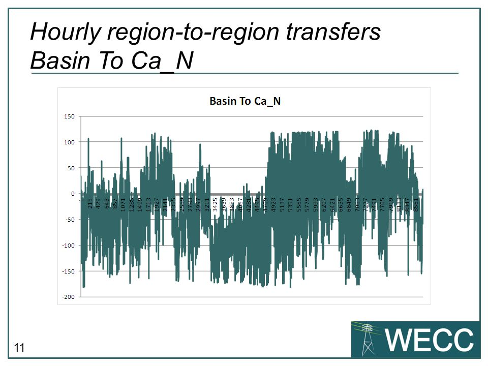 11 Hourly region-to-region transfers Basin To Ca_N