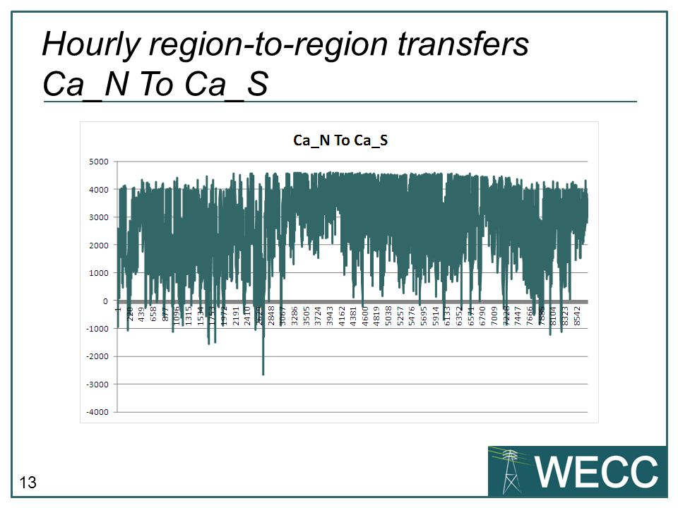 13 Hourly region-to-region transfers Ca_N To Ca_S