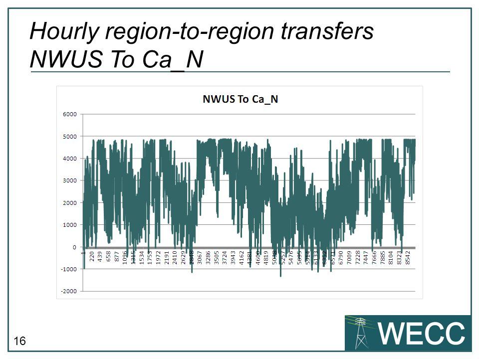 16 Hourly region-to-region transfers NWUS To Ca_N