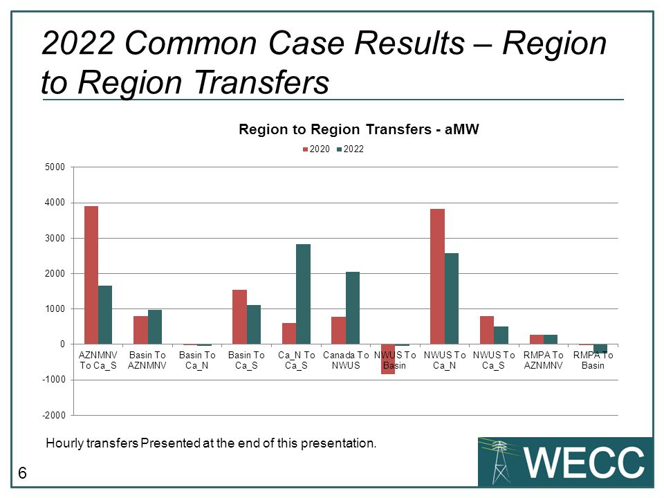 6 2022 Common Case Results – Region to Region Transfers Hourly transfers Presented at the end of this presentation.