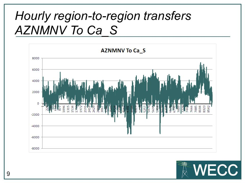 9 Hourly region-to-region transfers AZNMNV To Ca_S