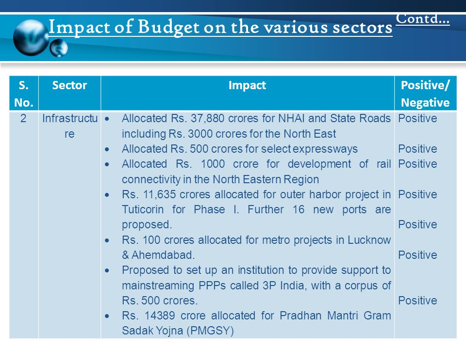 S. No. SectorImpact Positive/ Negative 2Infrastructu re  Allocated Rs. 37,880 crores for NHAI and State Roads including Rs. 3000 crores for the North
