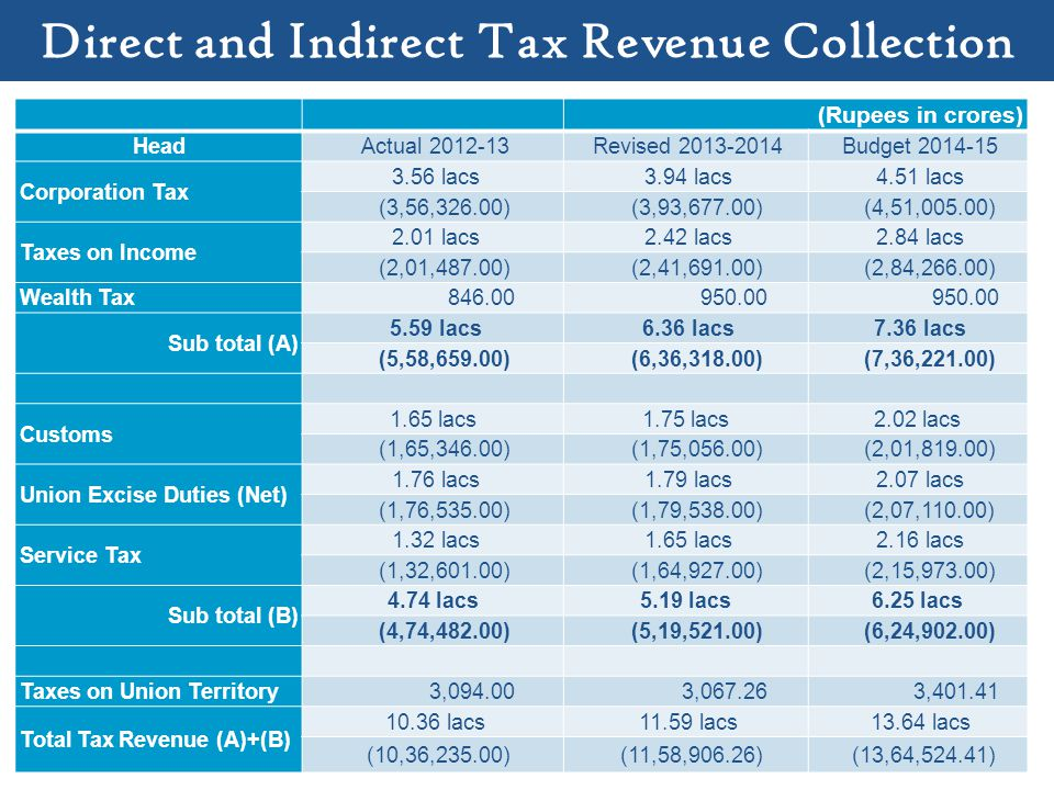 Direct and Indirect Tax Revenue Collection (Rupees in crores) Head Actual 2012-13 Revised 2013-2014 Budget 2014-15 Corporation Tax 3.56 lacs 3.94 lacs