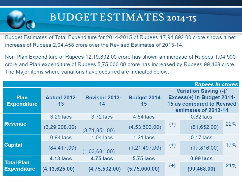 BUDGET ESTIMATES 2014-15 Rupees In crores Plan Expenditure Actual 2012- 13 Revised 2013- 14 Budget 2014- 15 Variation Saving (-)/ Excess(+) in Budget