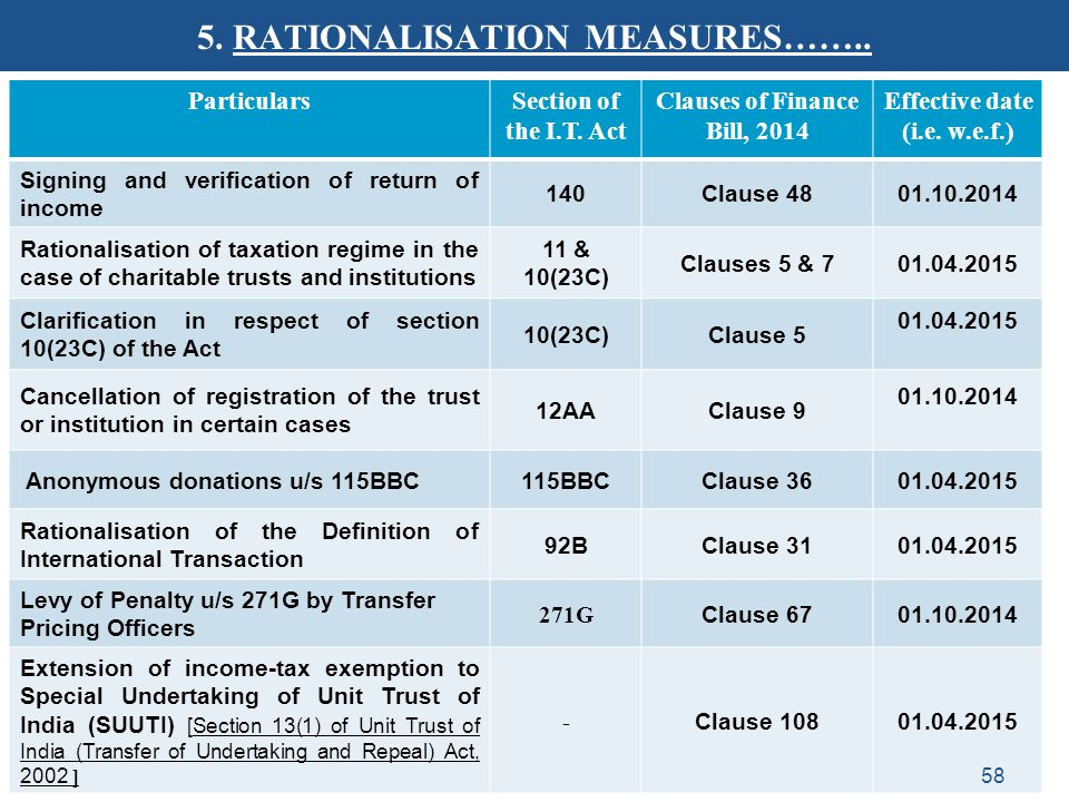 5. RATIONALISATION MEASURES…….. ParticularsSection of the I.T. Act Clauses of Finance Bill, 2014 Effective date (i.e. w.e.f.) Signing and verification