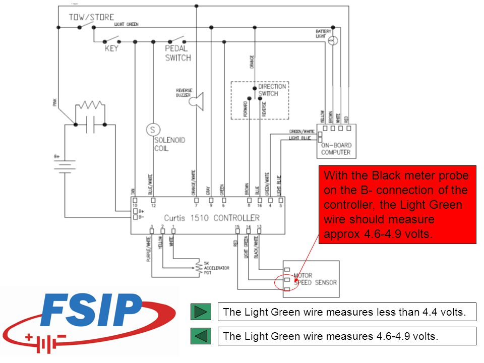 With the Black meter probe on the B- connection of the controller, the Light Green wire should measure approx 4.6-4.9 volts. The Light Green wire meas