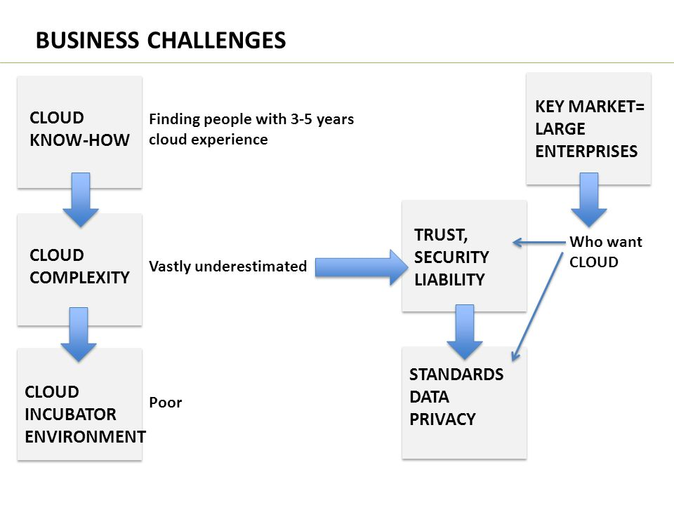 BUSINESS CHALLENGES Finding people with 3-5 years cloud experience CLOUD KNOW-HOW CLOUD COMPLEXITY Vastly underestimated CLOUD INCUBATOR ENVIRONMENT P
