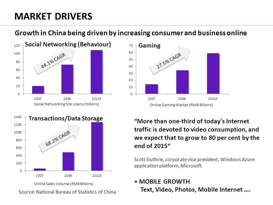 MARKET DRIVERS 44.1% CAGR Social Networking Site Users (millions) Online Gaming Market (RMB Billions) 27.5% CAGR Online Sales Volume (RMB Billions) 68